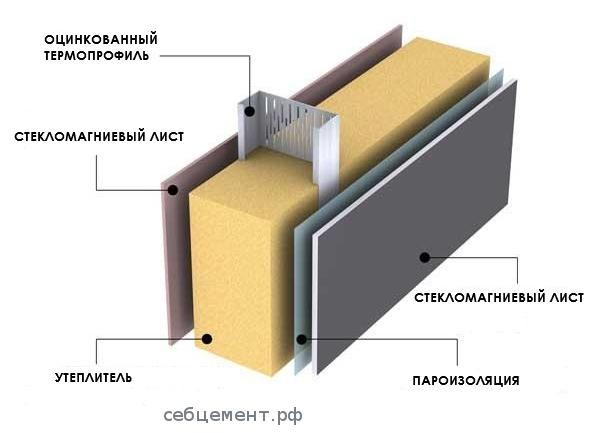варианты применения стекломагниевых смл листов панелей