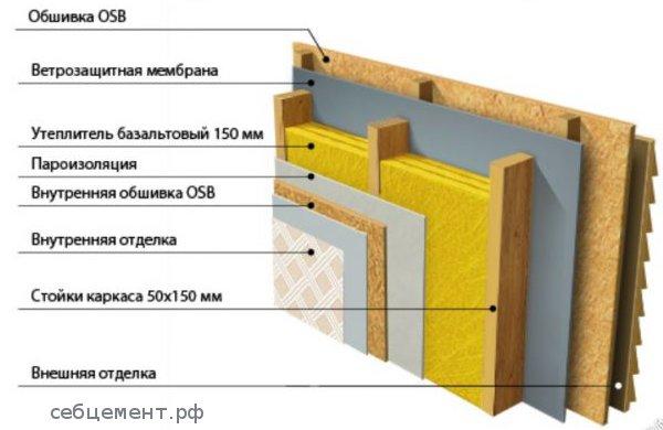 варианты применения осп osb 3 плит в фасадной технологии